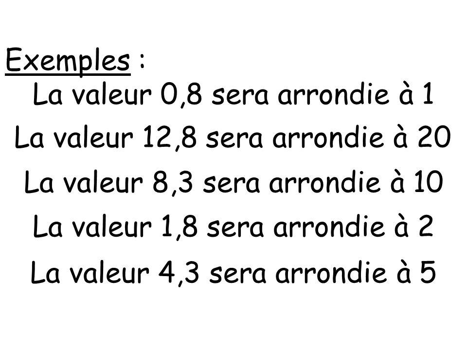 Exemples : La valeur 0,8 sera arrondie à 1 La valeur 12,8 sera arrondie à 20 La valeur 8,3 sera arrondie à 10 La valeur 1,8 sera arrondie à 2 La valeur 4,3 sera arrondie à 5