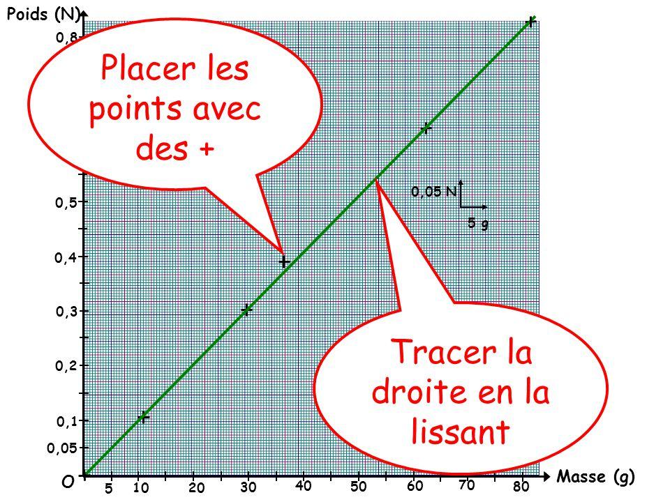 Masse (g) Poids (N) O 0,05 0,1 0,2 0,3 0,4 0,5 0,6 0,7 0,8 0,05 N 5 g 5 10 20 30 40 50 60 70 80 Placer les points avec des + Tracer la droite en la lissant