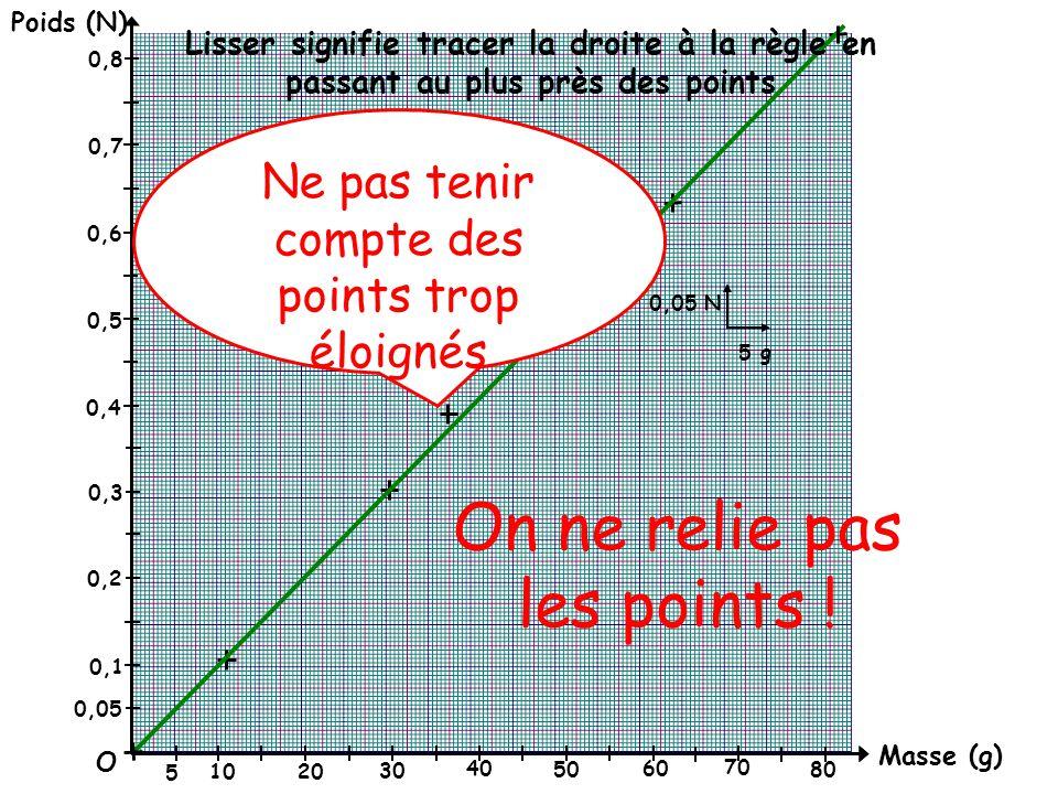 Masse (g) Poids (N) O 0,05 0,1 0,2 0,3 0,4 0,5 0,6 0,7 0,8 0,05 N 5 g 5 10 20 30 40 50 60 70 80 Lisser signifie tracer la droite à la règle en passant au plus près des points Ne pas tenir compte des points trop éloignés On ne relie pas les points !