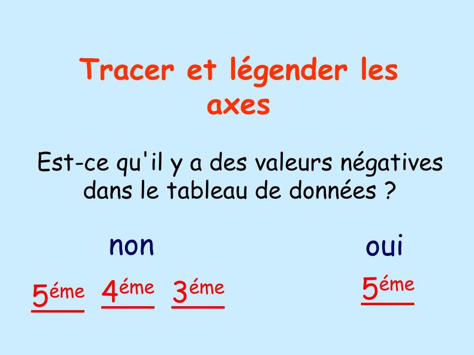 Tracer et légender les axes Est-ce qu il y a des valeurs négatives dans le tableau de données .