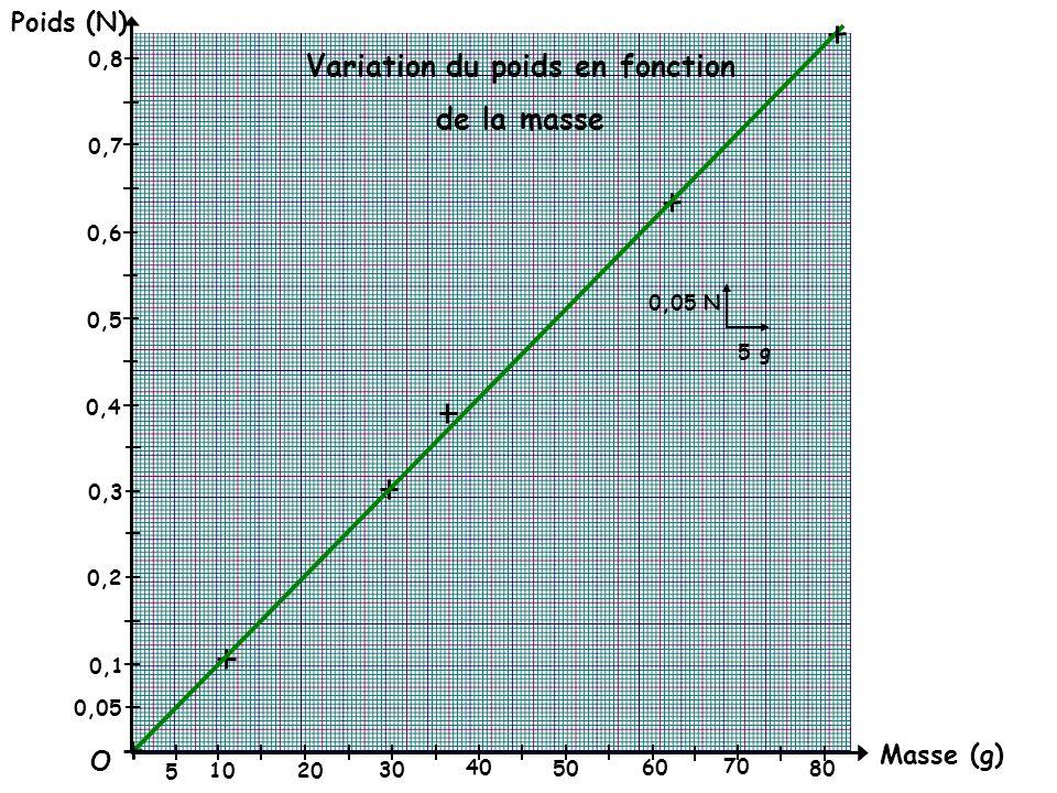 Masse (g) Poids (N) O 0,05 0,1 0,2 0,3 0,4 0,5 0,6 0,7 0,8 0,05 N 5 g 5 10 20 30 40 50 60 70 80 Variation du poids en fonction de la masse
