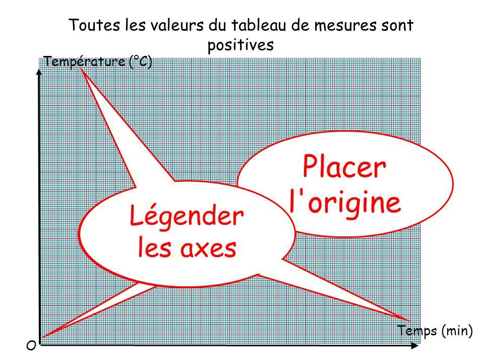Toutes les valeurs du tableau de mesures sont positives Température (°C) Temps (min) Placer l origine Tracer les axes Légender les axes O