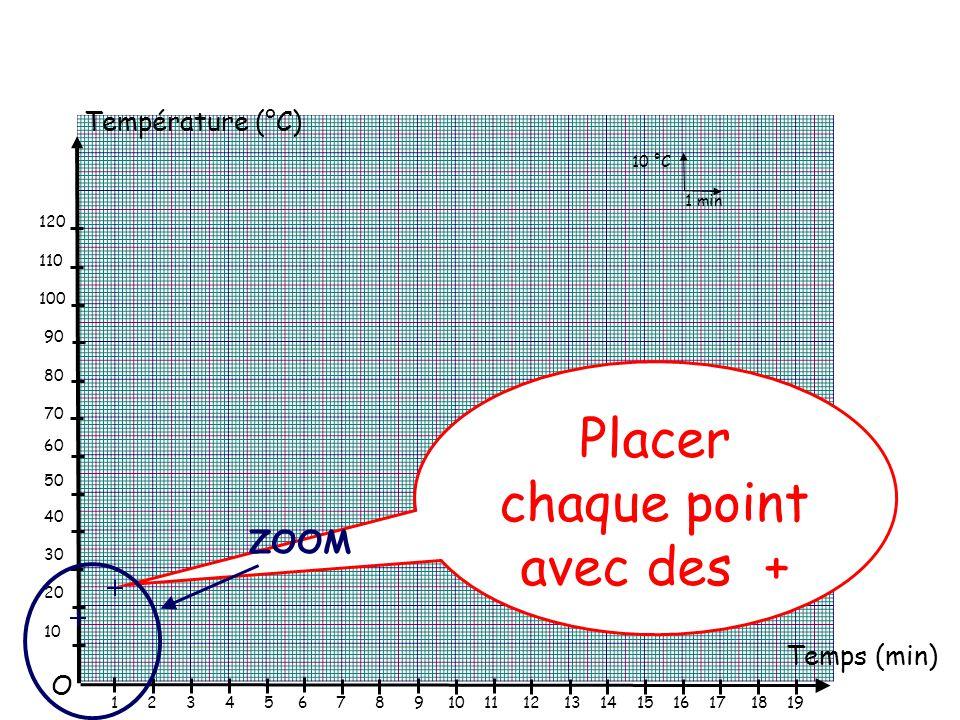 Température (°C) Temps (min) O 10 °C 1 min 120 110 100 90 80 70 60 50 40 30 20 10 1 2 3 4 5 6 7 8 9 10 11 12 13 14 15 16 17 18 19 Placer chaque point avec des + ZOOM