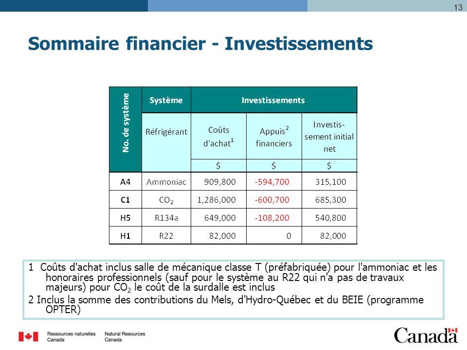 13 Sommaire financier - Investissements 1 Coûts d achat inclus salle de mécanique classe T (préfabriquée) pour l ammoniac et les honoraires professionnels (sauf pour le système au R22 qui n a pas de travaux majeurs) pour CO 2 le coût de la surdalle est inclus 2 Inclus la somme des contributions du Mels, d Hydro-Québec et du BEIE (programme OPTER)