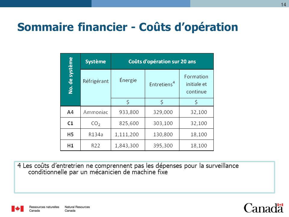 Sommaire financier - Coûts d'opération 14 4 Les coûts d'entretrien ne comprennent pas les dépenses pour la surveillance conditionnelle par un mécanicien de machine fixe