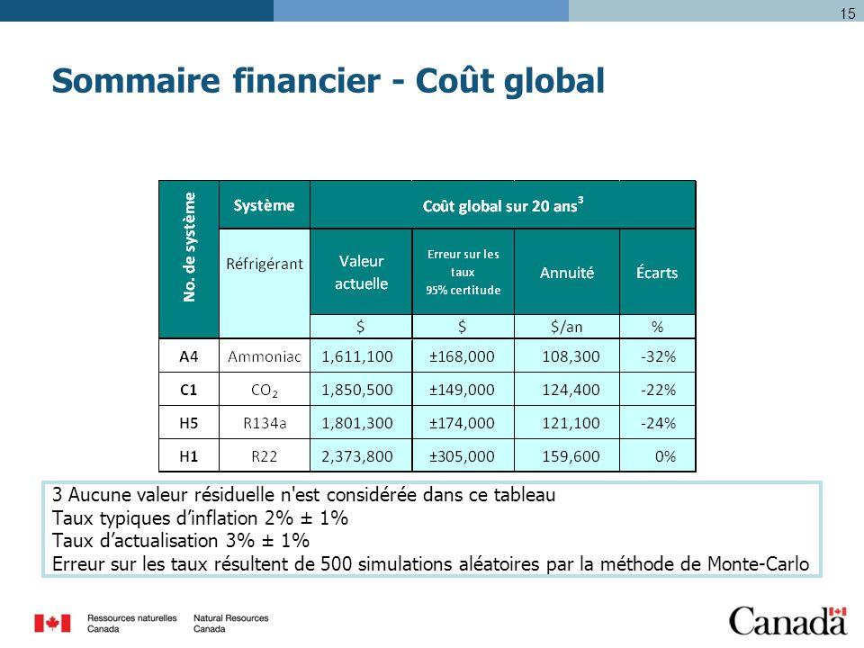 15 Sommaire financier - Coût global 3 Aucune valeur résiduelle n est considérée dans ce tableau Taux typiques d'inflation 2% ± 1% Taux d'actualisation 3% ± 1% Erreur sur les taux résultent de 500 simulations aléatoires par la méthode de Monte-Carlo