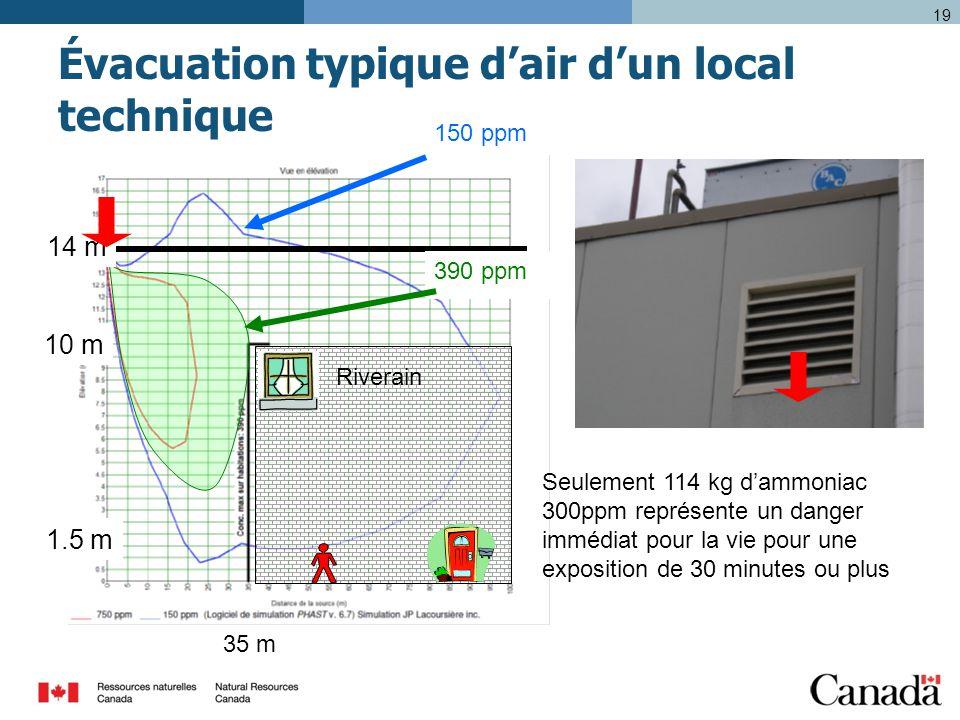19 Évacuation typique d'air d'un local technique Seulement 114 kg d'ammoniac 300ppm représente un danger immédiat pour la vie pour une exposition de 30 minutes ou plus 10 m 35 m 390 ppm 1.5 m 14 m 150 ppm Riverain