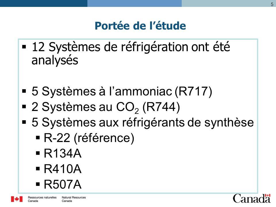 5 Portée de l'étude  12 Systèmes de réfrigération ont été analysés  5 Systèmes à l'ammoniac (R717)  2 Systèmes au CO 2 (R744)  5 Systèmes aux réfrigérants de synthèse  R-22 (référence)  R134A  R410A  R507A