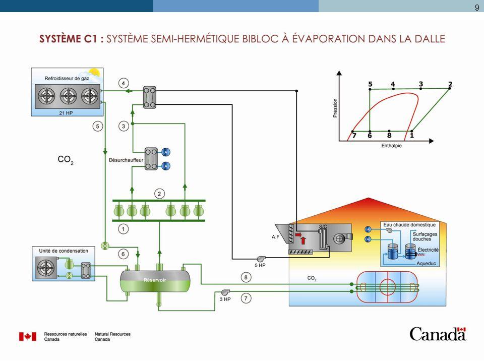 9 Système de réfrigération au CO 2