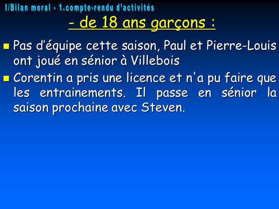 - de 18 ans garçons : - de 18 ans garçons : Pas d'équipe cette saison, Paul et Pierre-Louis ont joué en sénior à Villebois Pas d'équipe cette saison, Paul et Pierre-Louis ont joué en sénior à Villebois Corentin a pris une licence et n a pu faire que les entrainements.