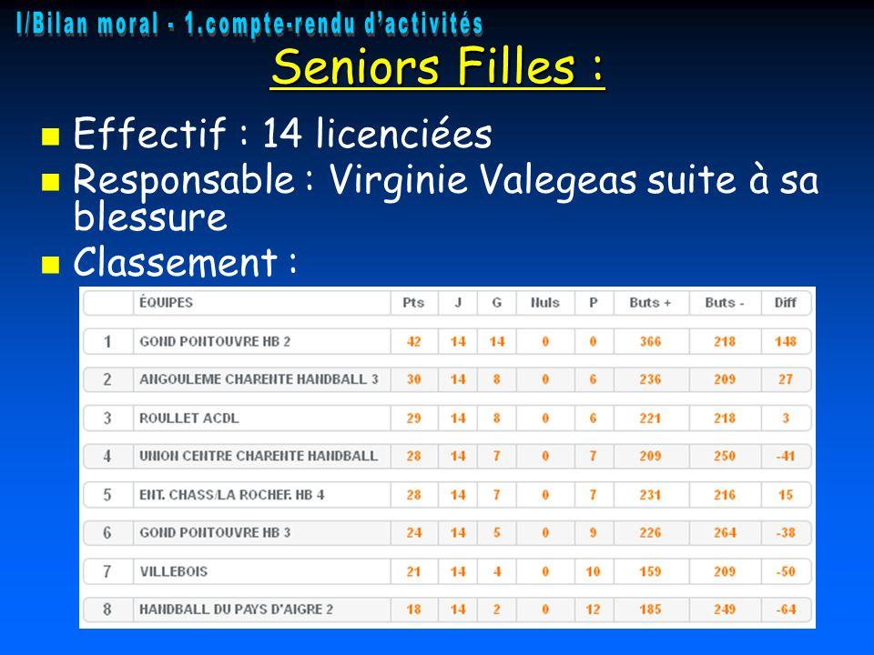 Seniors Filles : Effectif : 14 licenciées Responsable : Virginie Valegeas suite à sa blessure Classement :