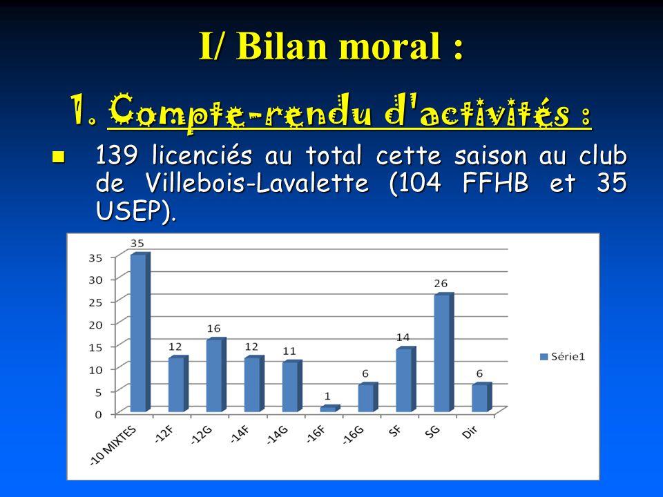 I/ Bilan moral : 139 licenciés au total cette saison au club de Villebois-Lavalette (104 FFHB et 35 USEP).