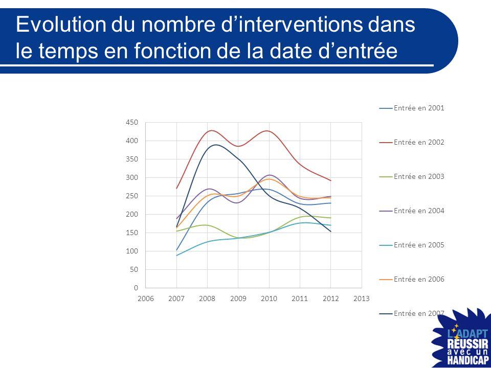 Evolution du nombre d'interventions dans le temps en fonction de la date d'entrée