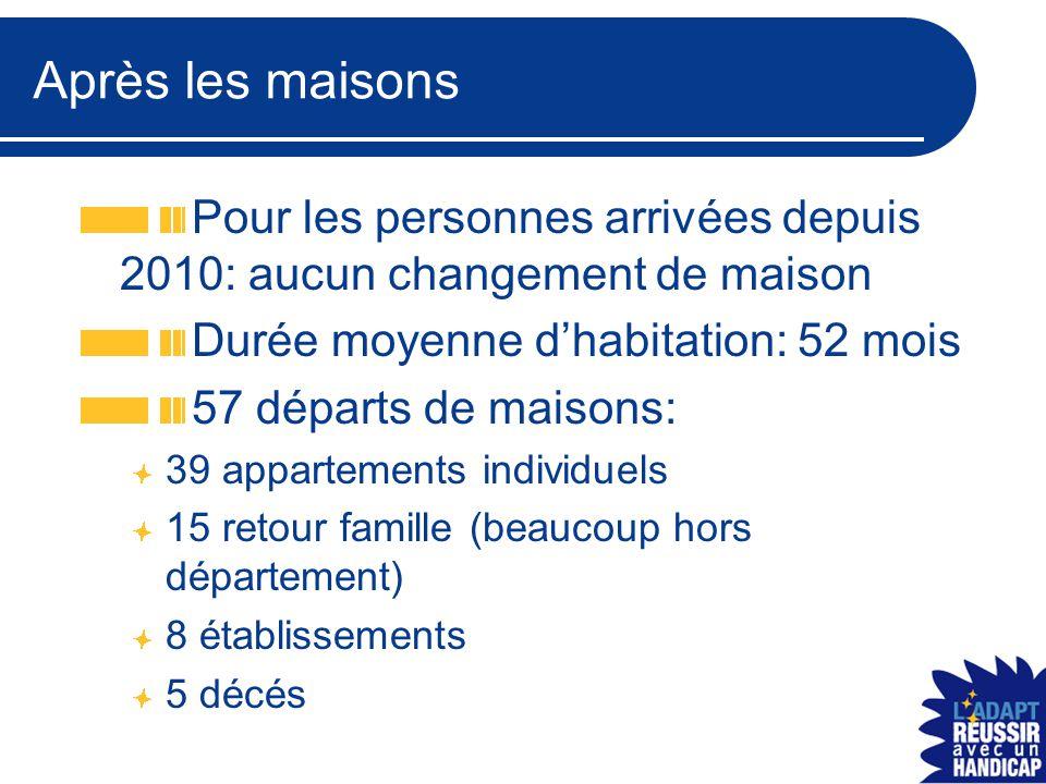 Après les maisons Pour les personnes arrivées depuis 2010: aucun changement de maison Durée moyenne d'habitation: 52 mois 57 départs de maisons: 39 appartements individuels 15 retour famille (beaucoup hors département) 8 établissements 5 décés