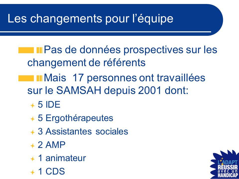 Les changements pour l'équipe Pas de données prospectives sur les changement de référents Mais 17 personnes ont travaillées sur le SAMSAH depuis 2001 dont: 5 IDE 5 Ergothérapeutes 3 Assistantes sociales 2 AMP 1 animateur 1 CDS