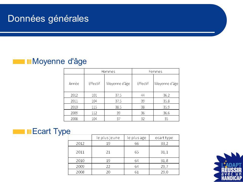 Données générales Moyenne d âge Ecart Type