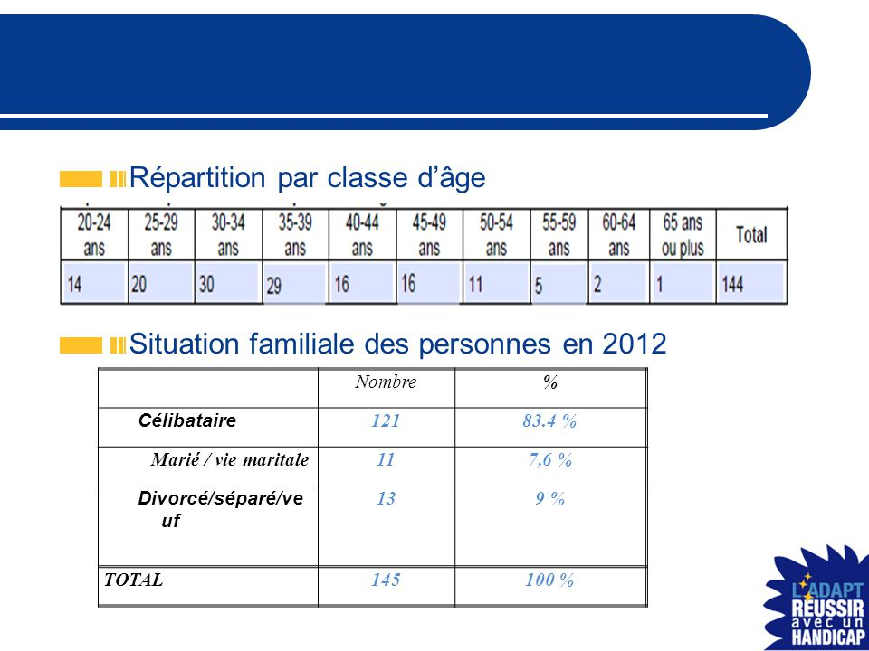 Répartition par type de logement Répartition par type de projet Nombre% Maison collective 7249.7 Domicile indépendant6645.5 Domicile parental 53.5 Autre 21.3 TOTAL145100 % Nombre% ESAT 3826.2 CAJ1812.4 Insertion socio- culturelle alternative .