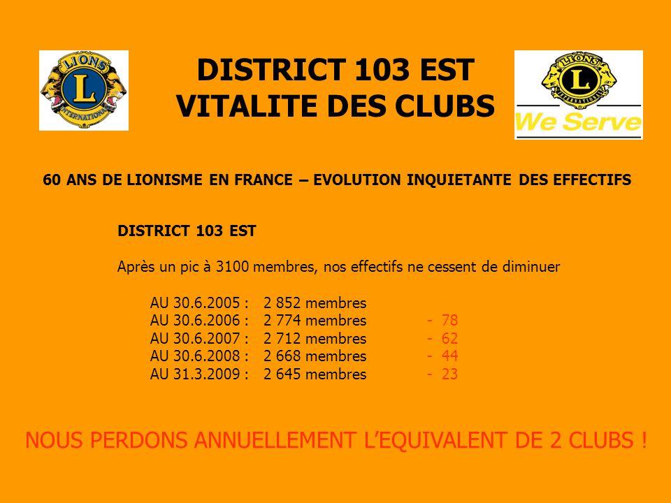 DISTRICT 103 EST VITALITE DES CLUBS 60 ANS DE LIONISME EN FRANCE – EVOLUTION INQUIETANTE DES EFFECTIFS DISTRICT 103 EST Après un pic à 3100 membres, nos effectifs ne cessent de diminuer AU 30.6.2005 : 2 852 membres AU 30.6.2006 : 2 774 membres - 78 AU 30.6.2007 : 2 712 membres - 62 AU 30.6.2008 : 2 668 membres - 44 AU 31.3.2009 : 2 645 membres - 23 NOUS PERDONS ANNUELLEMENT L'EQUIVALENT DE 2 CLUBS !