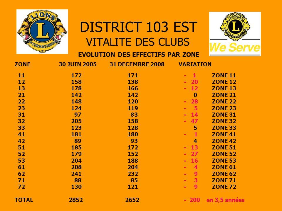 DISTRICT 103 EST VITALITE DES CLUBS EVOLUTION DES EFFECTIFS PAR ZONE 11172171- 1 ZONE 11 12158138- 20ZONE 12 13178166- 12ZONE 13 21142142 0ZONE 21 221