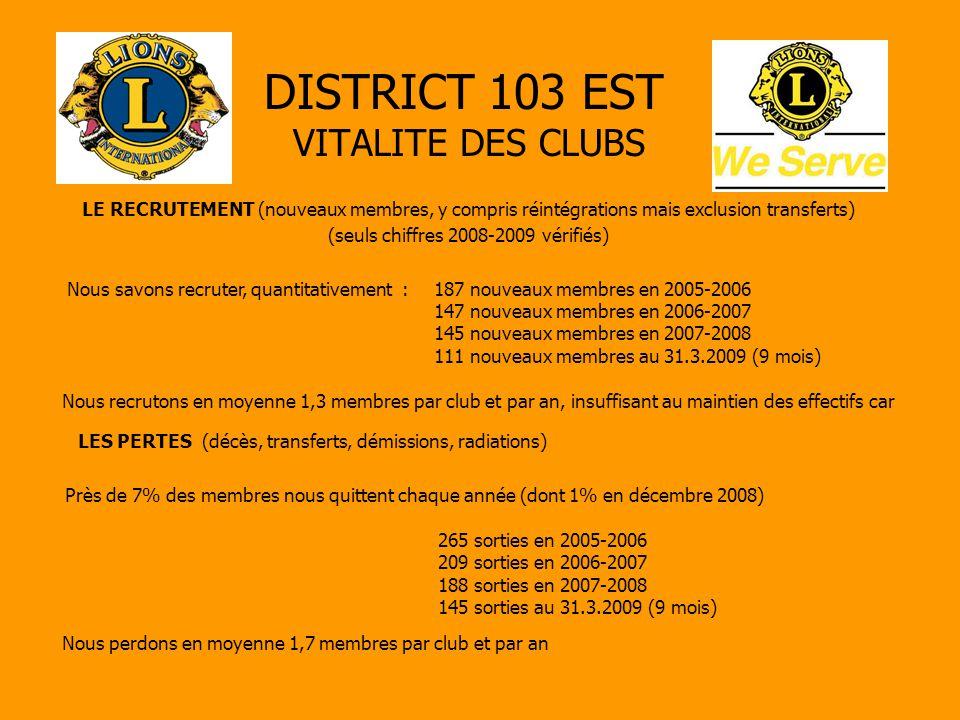 DISTRICT 103 EST VITALITE DES CLUBS LE RECRUTEMENT (nouveaux membres, y compris réintégrations mais exclusion transferts) (seuls chiffres 2008-2009 vérifiés) Nous savons recruter, quantitativement :187 nouveaux membres en 2005-2006 147 nouveaux membres en 2006-2007 145 nouveaux membres en 2007-2008 111 nouveaux membres au 31.3.2009 (9 mois) Nous recrutons en moyenne 1,3 membres par club et par an, insuffisant au maintien des effectifs car LES PERTES (décès, transferts, démissions, radiations) Près de 7% des membres nous quittent chaque année (dont 1% en décembre 2008) 265 sorties en 2005-2006 209 sorties en 2006-2007 188 sorties en 2007-2008 145 sorties au 31.3.2009 (9 mois) Nous perdons en moyenne 1,7 membres par club et par an