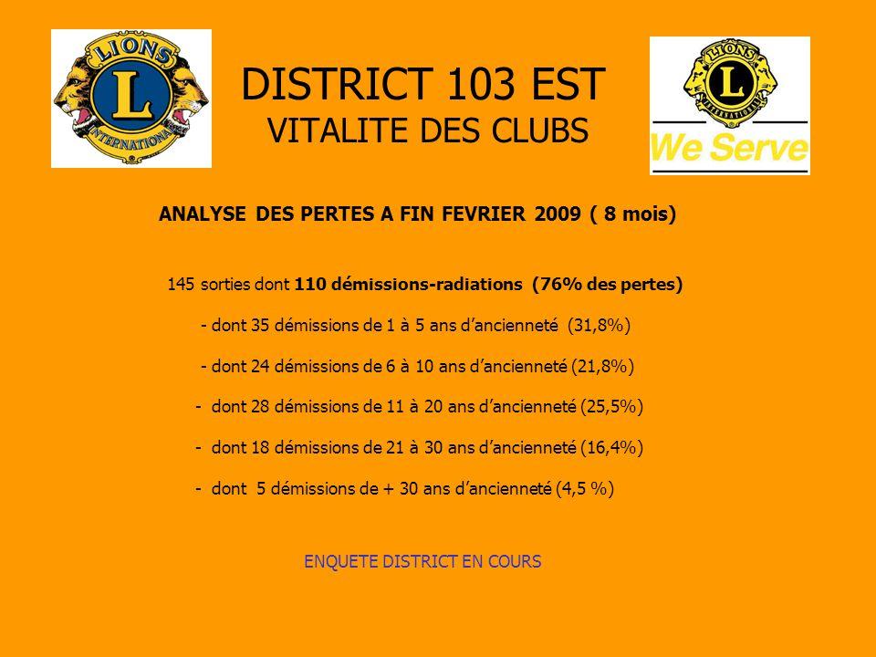DISTRICT 103 EST VITALITE DES CLUBS ANALYSE DES PERTES A FIN FEVRIER 2009 ( 8 mois) 145 sorties dont 110 démissions-radiations (76% des pertes) - dont