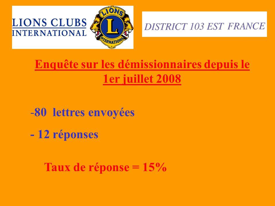 Enquête sur les démissionnaires depuis le 1er juillet 2008 -80 lettres envoyées - 12 réponses Taux de réponse = 15%