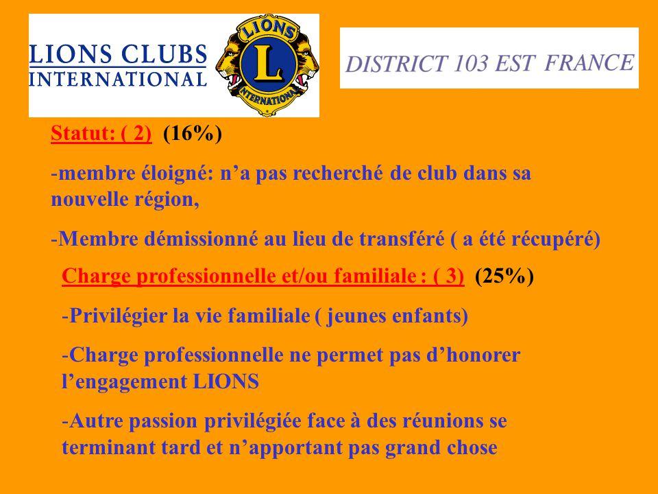 Statut: ( 2) (16%) -membre éloigné: n'a pas recherché de club dans sa nouvelle région, -Membre démissionné au lieu de transféré ( a été récupéré) Char