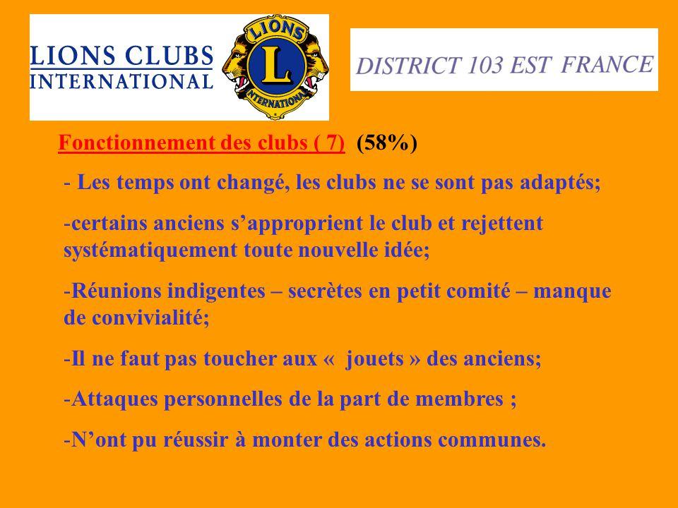 Fonctionnement des clubs ( 7) (58%) - Les temps ont changé, les clubs ne se sont pas adaptés; -certains anciens s'approprient le club et rejettent sys