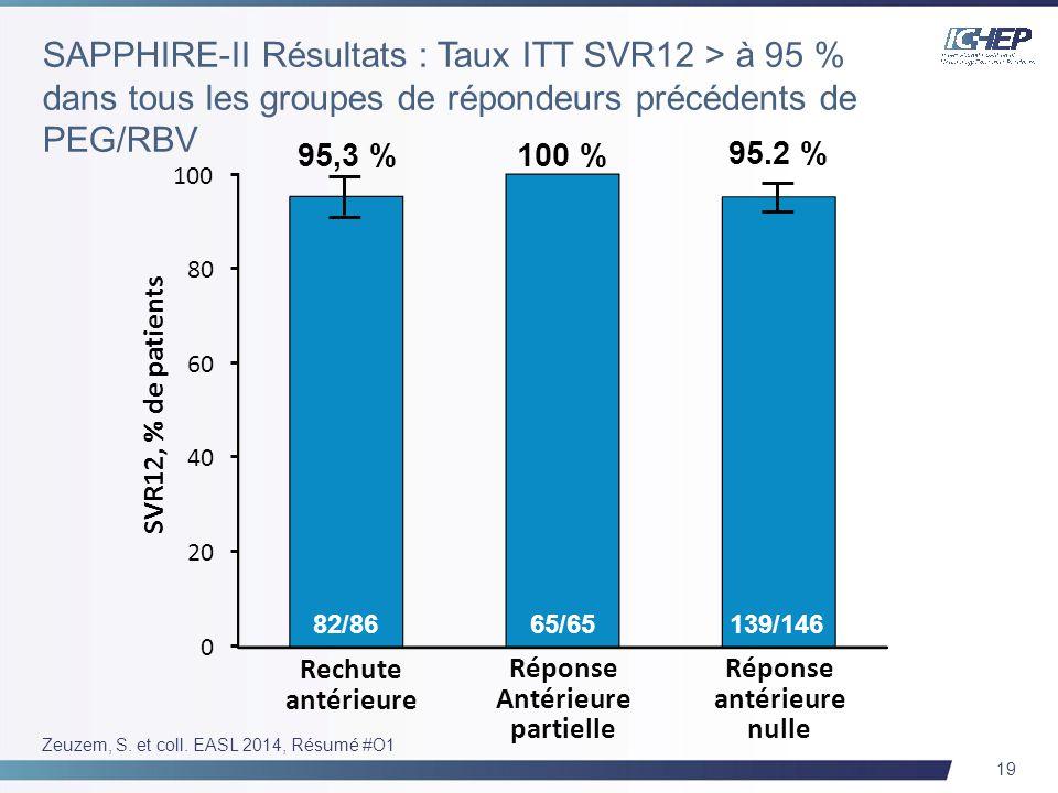 19 Zeuzem, S. et coll. EASL 2014, Résumé #O1 SVR12, % de patients Rechute antérieure 95,3 % 100 % 95.2 % 82/8665/65139/146 Réponse Antérieure partiell