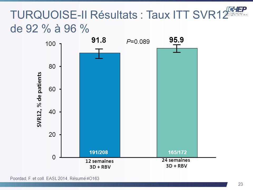 23 Poordad, F. et coll. EASL 2014, Résumé #O163 SVR12, % de patients 12 semaines 3D + RBV 91.8 191/208 95.9 165/172 24 semaines 3D + RBV P=0.089