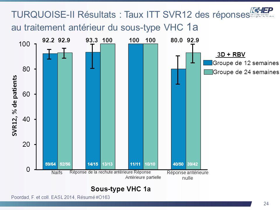24 92.2 Groupe de 12 semaines Groupe de 24 semaines 92.9 Naïfs Réponse de la rechute antérieure 3D + RBV SVR12, % de patients 59/64 14/15 52/56 13/13 93.3100 80.092.9 11/11 40/50 10/10 39/42 Réponse Antérieure partielle Réponse antérieure nulle Sous-type VHC 1a Poordad, F.