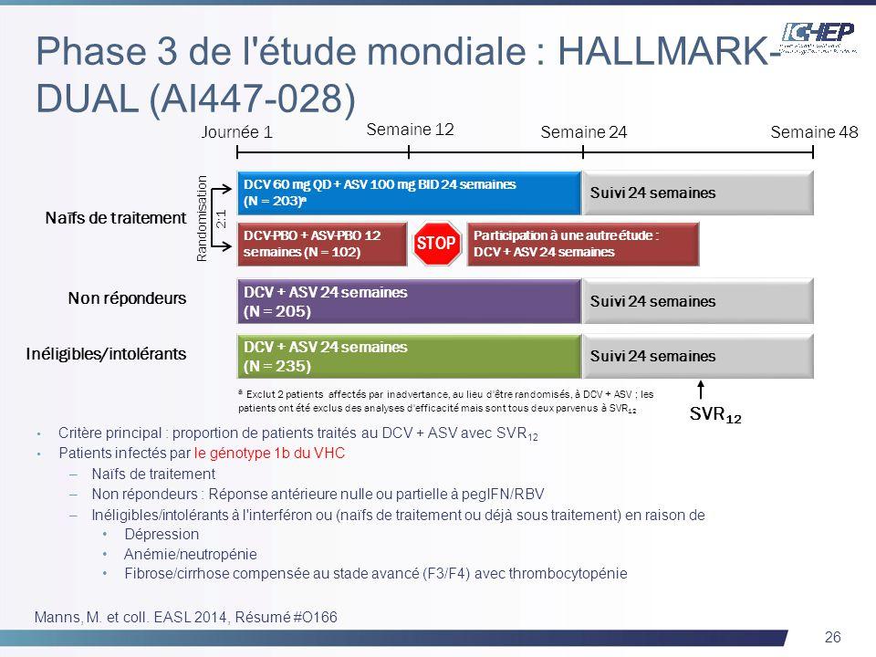 26 Critère principal : proportion de patients traités au DCV + ASV avec SVR 12 Patients infectés par le génotype 1b du VHC –Naïfs de traitement –Non r