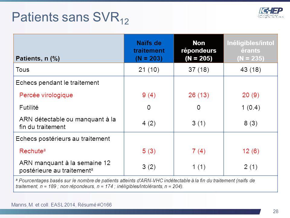 28 Patients, n (%) Naïfs de traitement (N = 203) Non répondeurs (N = 205) Inéligibles/intol érants (N = 235) Tous21 (10)37 (18)43 (18) Echecs pendant le traitement Percée virologique9 (4)26 (13)20 (9) Futilité001 (0.4) ARN détectable ou manquant à la fin du traitement 4 (2)3 (1)8 (3) Echecs postérieurs au traitement Rechute a 5 (3)7 (4)12 (6) ARN manquant à la semaine 12 postérieure au traitement a 3 (2)1 (1)2 (1) a Pourcentages basés sur le nombre de patients atteints d ARN-VHC indétectable à la fin du traitement (naïfs de traitement, n = 189 ; non répondeurs, n = 174 ; inéligibles/intolérants, n = 204).