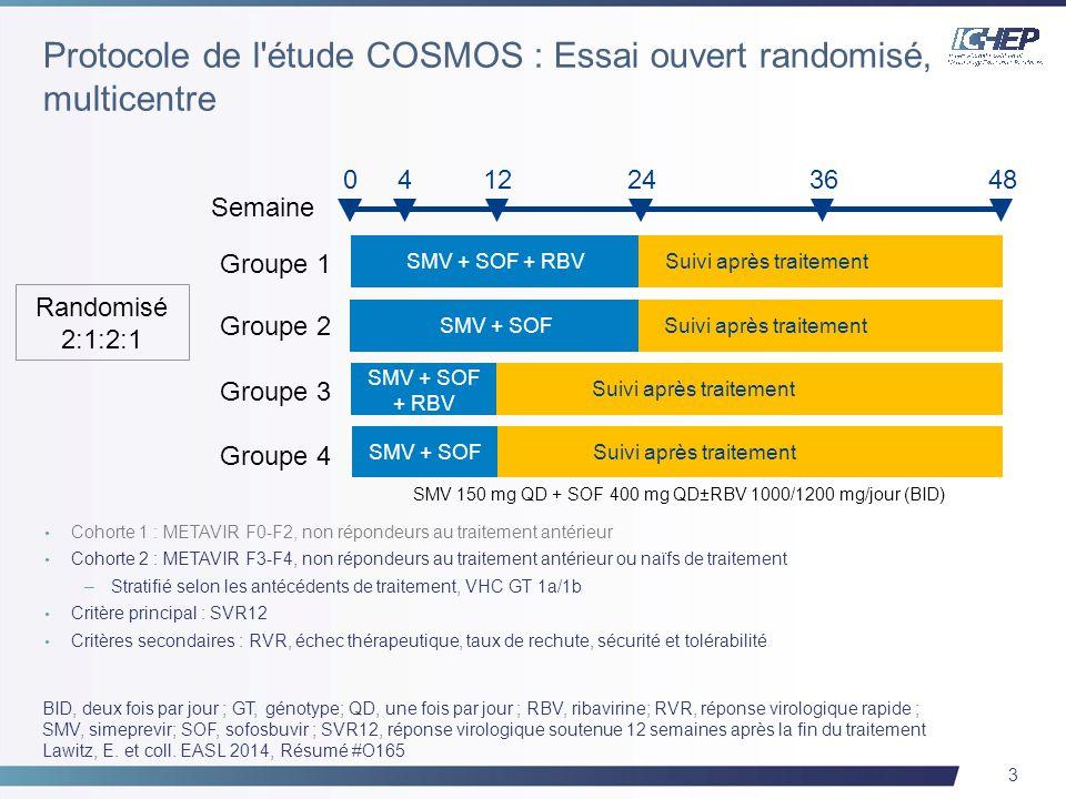 14 3D: association ABT-450/r/ombitasvir, 150 mg/100 mg/25 mg QD; dasabuvir, 250 mg BID RBV : 1000-1200 mg par jour selon le poids ( 75 kg, respectivement) Semaine 0Semaine 12Semaine 24Semaine 60Semaine 72 3D + RBV (n=473) Placebo (n=158) 3D + RBV Période de traitement double-aveugle Période de traitement ouverte Analyse primaire : SVR12 48 semaines Suivi 48 semaines Suivi Feld, J.