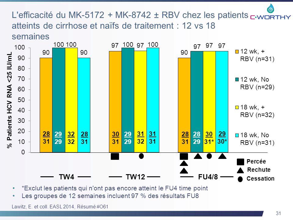 31 28 31 28 31 32 29 Percée 30 31 32 29 28 31 29 30* 30 31* 28 29 TW4TW12FU4/8 Rechute Cessation *Exclut les patients qui n ont pas encore atteint le FU4 time point Les groupes de 12 semaines incluent 97 % des résultats FU8 Lawitz, E.