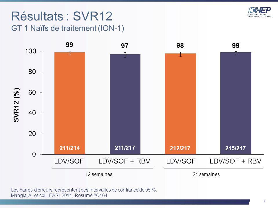 7 211/217 12 semaines24 semaines LDV/SOF + RBV 211/214 212/217 SVR12 (%) 215/217 LDV/SOF + RBV LDV/SOF Les barres d'erreurs représentent des intervall