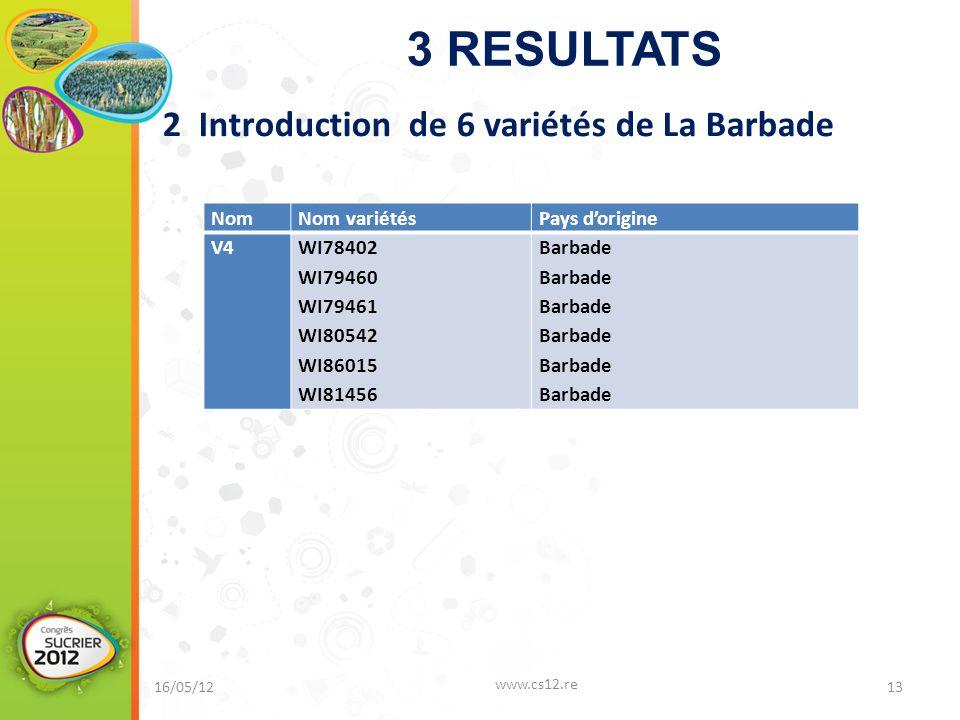 3 RESULTATS 2 Introduction de 6 variétés de La Barbade 16/05/12 www.cs12.re 13 NomNom variétésPays d'origine V4WI78402 WI79460 WI79461 WI80542 WI86015 WI81456 Barbade