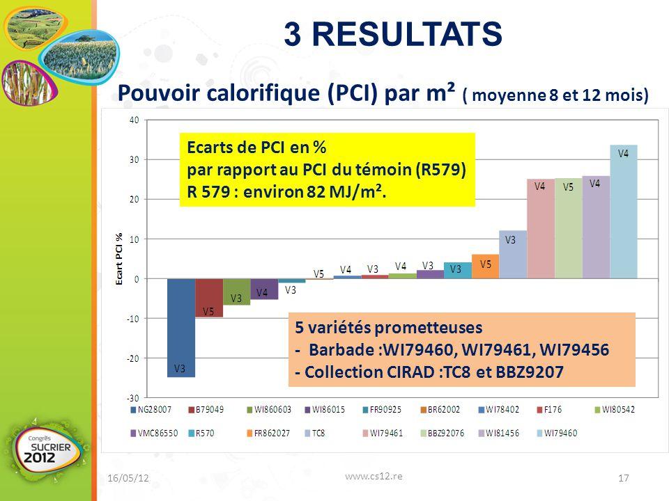 3 RESULTATS 16/05/12 www.cs12.re 17 Ecarts de PCI en % par rapport au PCI du témoin (R579) R 579 : environ 82 MJ/m².