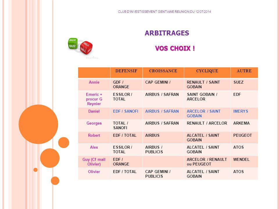 ARBITRAGES CLUB D INVESTISSEMENT GENTIANE REUNION DU 12/07/2014 VOS CHOIX .