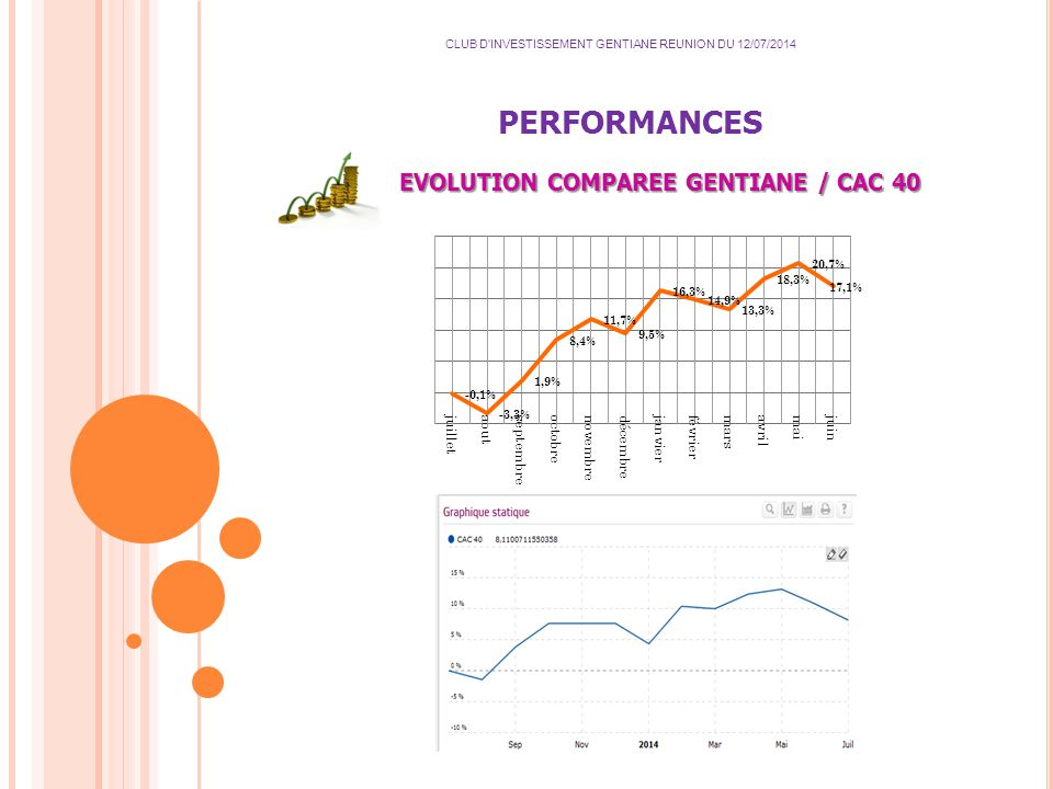 PERFORMANCES CLUB D INVESTISSEMENT GENTIANE REUNION DU 12/07/2014 EVOLUTION COMPAREE GENTIANE / CAC 40