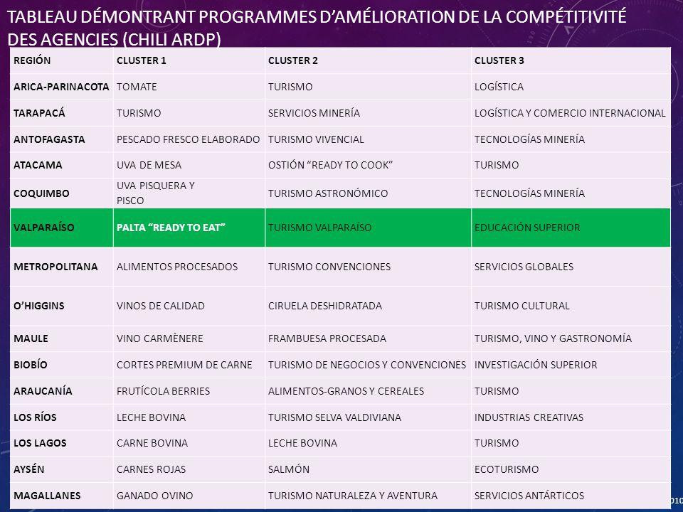 Gobierno de Chile | Corporación de Fomento de la Producción - CORFO Source : CORFO, 2010 REGIÓNCLUSTER 1CLUSTER 2CLUSTER 3 ARICA-PARINACOTATOMATETURISMOLOGÍSTICA TARAPACÁTURISMOSERVICIOS MINERÍALOGÍSTICA Y COMERCIO INTERNACIONAL ANTOFAGASTAPESCADO FRESCO ELABORADOTURISMO VIVENCIALTECNOLOGÍAS MINERÍA ATACAMAUVA DE MESAOSTIÓN READY TO COOK TURISMO COQUIMBO UVA PISQUERA Y PISCO TURISMO ASTRONÓMICOTECNOLOGÍAS MINERÍA VALPARAÍSOPALTA READY TO EAT TURISMO VALPARAÍSOEDUCACIÓN SUPERIOR METROPOLITANAALIMENTOS PROCESADOSTURISMO CONVENCIONESSERVICIOS GLOBALES O'HIGGINSVINOS DE CALIDADCIRUELA DESHIDRATADATURISMO CULTURAL MAULEVINO CARMÈNEREFRAMBUESA PROCESADATURISMO, VINO Y GASTRONOMÍA BIOBÍOCORTES PREMIUM DE CARNETURISMO DE NEGOCIOS Y CONVENCIONESINVESTIGACIÓN SUPERIOR ARAUCANÍAFRUTÍCOLA BERRIESALIMENTOS-GRANOS Y CEREALESTURISMO LOS RÍOSLECHE BOVINATURISMO SELVA VALDIVIANAINDUSTRIAS CREATIVAS LOS LAGOSCARNE BOVINALECHE BOVINATURISMO AYSÉNCARNES ROJASSALMÓNECOTURISMO MAGALLANESGANADO OVINOTURISMO NATURALEZA Y AVENTURASERVICIOS ANTÁRTICOS TABLEAU DÉMONTRANT PROGRAMMES D'AMÉLIORATION DE LA COMPÉTITIVITÉ DES AGENCIES (CHILI ARDP)