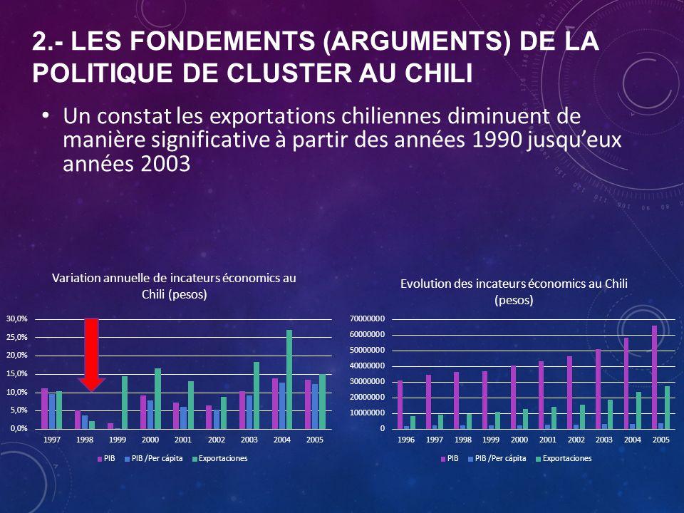 2.- LES FONDEMENTS (ARGUMENTS) DE LA POLITIQUE DE CLUSTER AU CHILI Un constat les exportations chiliennes diminuent de manière significative à partir des années 1990 jusqu'eux années 2003