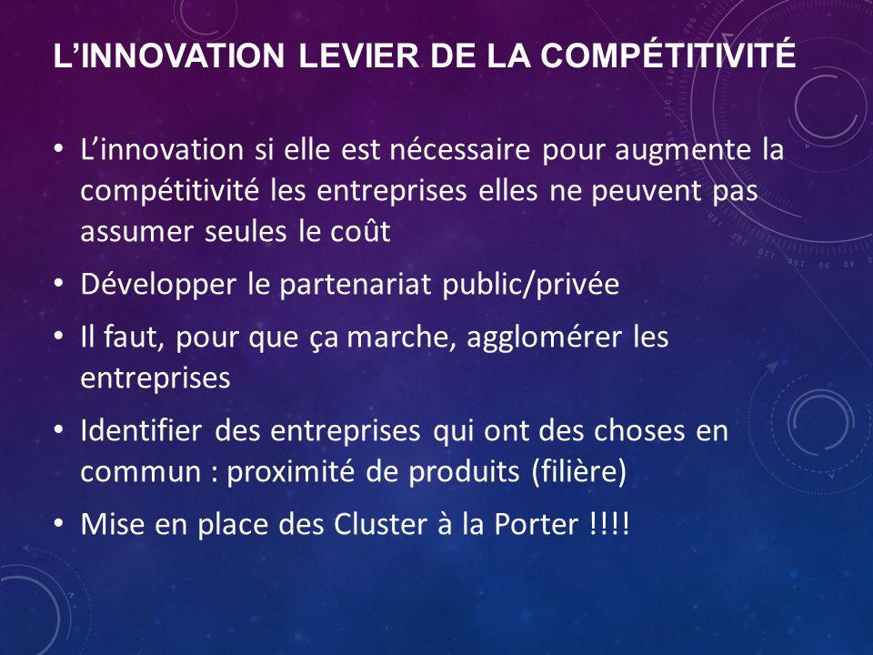 L'INNOVATION LEVIER DE LA COMPÉTITIVITÉ L'innovation si elle est nécessaire pour augmente la compétitivité les entreprises elles ne peuvent pas assumer seules le coût Développer le partenariat public/privée Il faut, pour que ça marche, agglomérer les entreprises Identifier des entreprises qui ont des choses en commun : proximité de produits (filière) Mise en place des Cluster à la Porter !!!!