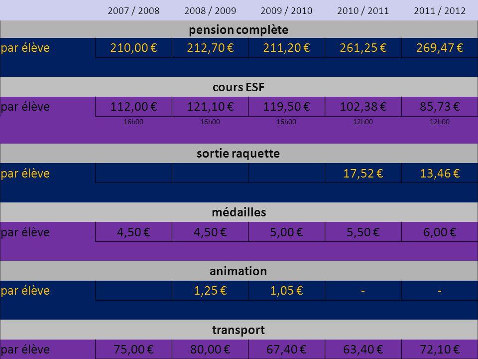 2007 / 20082008 / 20092009 / 20102010 / 20112011 / 2012 pension complète par élève210,00 €212,70 €211,20 €261,25 €269,47 € cours ESF par élève112,00 €121,10 €119,50 €102,38 €85,73 € 16h00 12h00 sortie raquette par élève17,52 €13,46 € médailles par élève4,50 € 5,00 €5,50 €6,00 € animation par élève1,25 €1,05 €-- transport par élève75,00 €80,00 €67,40 €63,40 €72,10 €