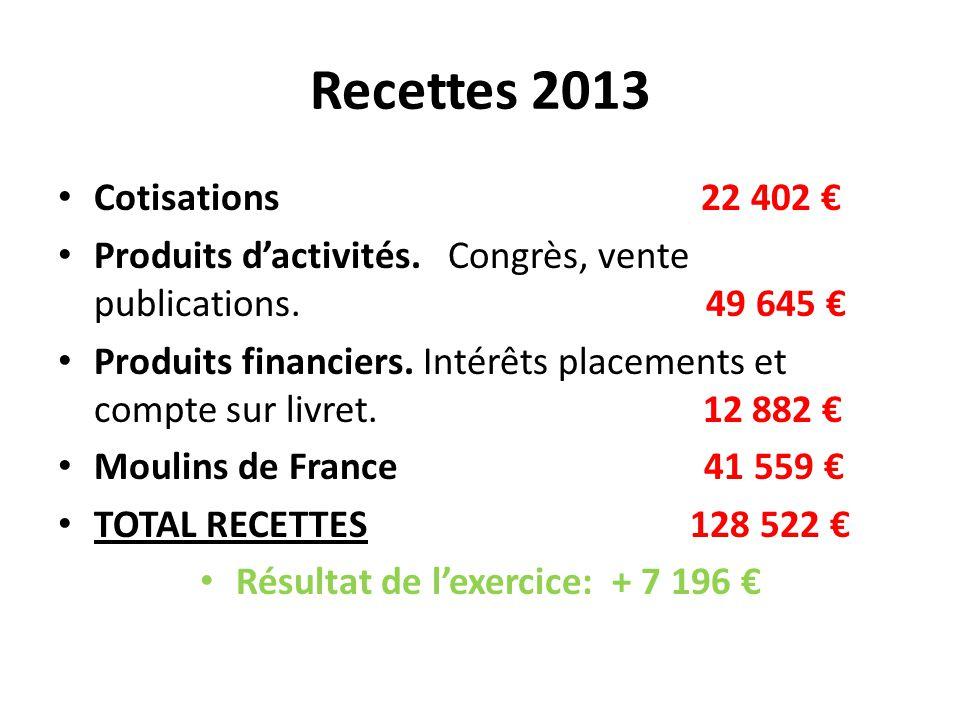 Recettes 2013 Cotisations 22 402 € Produits d'activités. Congrès, vente publications. 49 645 € Produits financiers. Intérêts placements et compte sur
