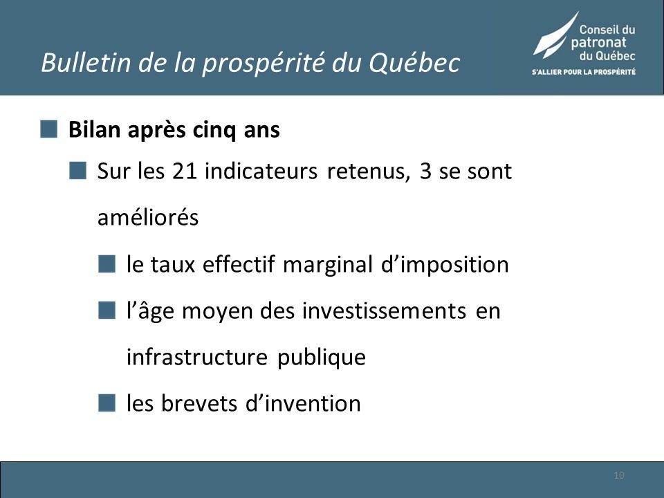 Bulletin de la prospérité du Québec Bilan après cinq ans Sur les 21 indicateurs retenus, 3 se sont améliorés le taux effectif marginal d'imposition l'âge moyen des investissements en infrastructure publique les brevets d'invention 10
