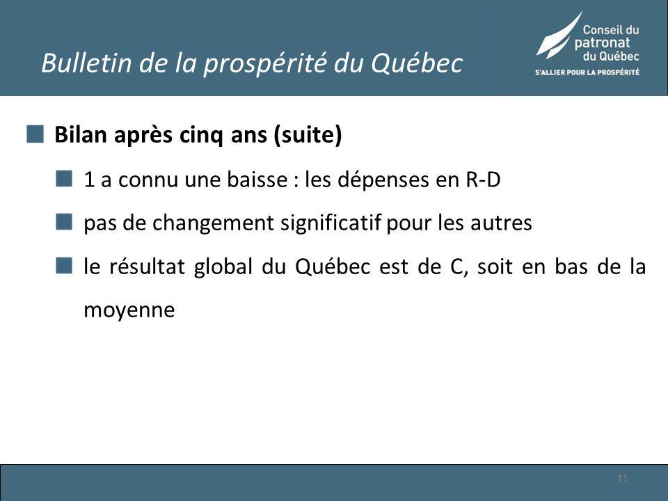 Bulletin de la prospérité du Québec Bilan après cinq ans (suite) 1 a connu une baisse : les dépenses en R-D pas de changement significatif pour les autres le résultat global du Québec est de C, soit en bas de la moyenne 11