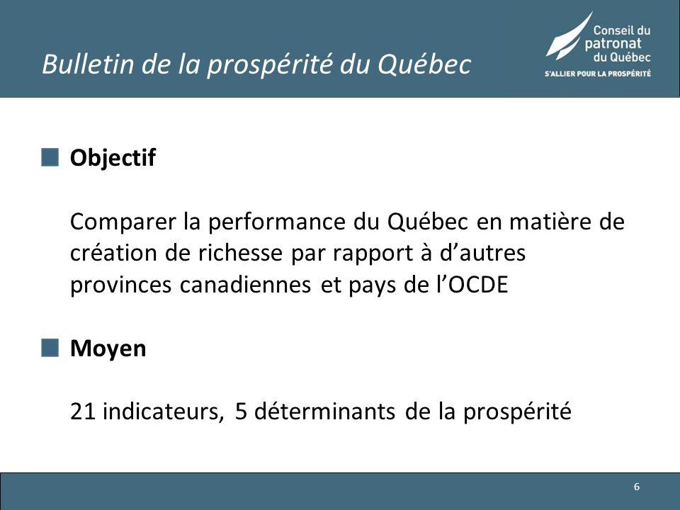 Bulletin de la prospérité du Québec Objectif Comparer la performance du Québec en matière de création de richesse par rapport à d'autres provinces canadiennes et pays de l'OCDE Moyen 21 indicateurs, 5 déterminants de la prospérité 6