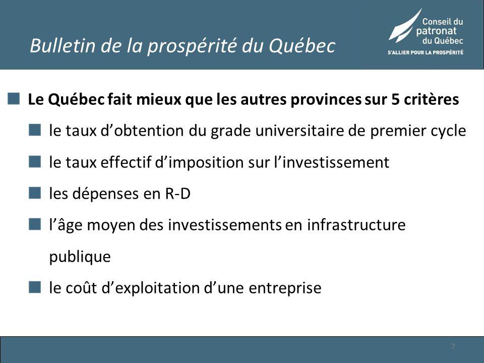 Certains critères où le Québec fait moins bien que les autres provinces le décrochage scolaire le coût pour l'employeur des taxes sur la masse salariale le taux d'endettement Le fardeau fiscal l'intensité entrepreneuriale les investissements en TIC 8 Bulletin de la prospérité du Québec