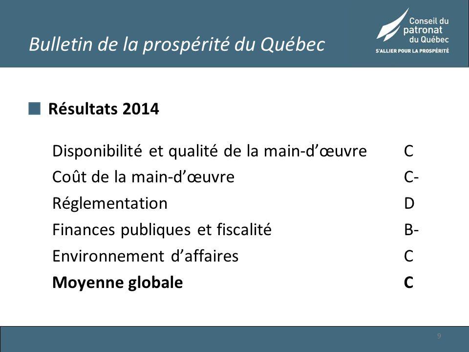Résultats 2014 Disponibilité et qualité de la main-d'œuvre C Coût de la main-d'œuvre C- RéglementationD Finances publiques et fiscalitéB- Environnement d'affairesC Moyenne globaleC 9